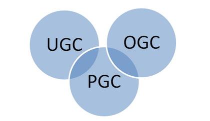 浅析UGC、PGC和OGC